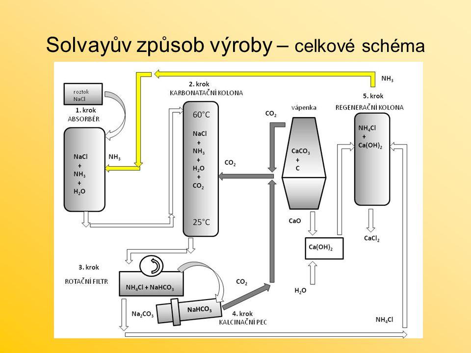 Solvayův způsob výroby – celkové schéma