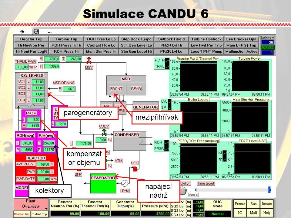 Simulace CANDU 6 kompenzát or objemu kolektory napájecí nádrž mezipřihřívák parogenerátory