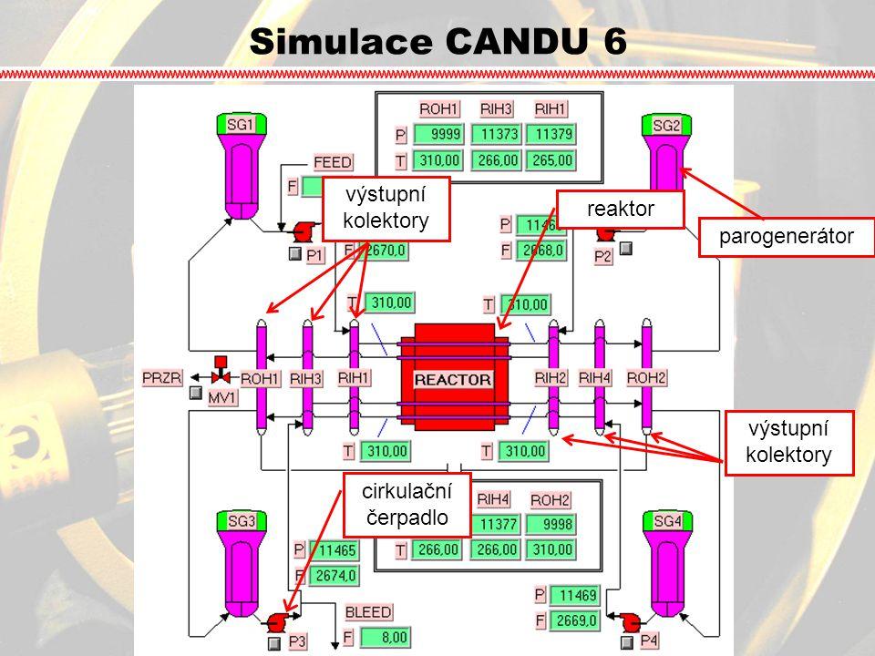 Simulace CANDU 6 cirkulační čerpadlo reaktor parogenerátor výstupní kolektory