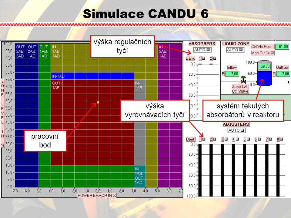 Simulace CANDU 6 systém tekutých absorbátorů v reaktoru výška regulačních tyčí výška vyrovnávacích tyčí pracovní bod