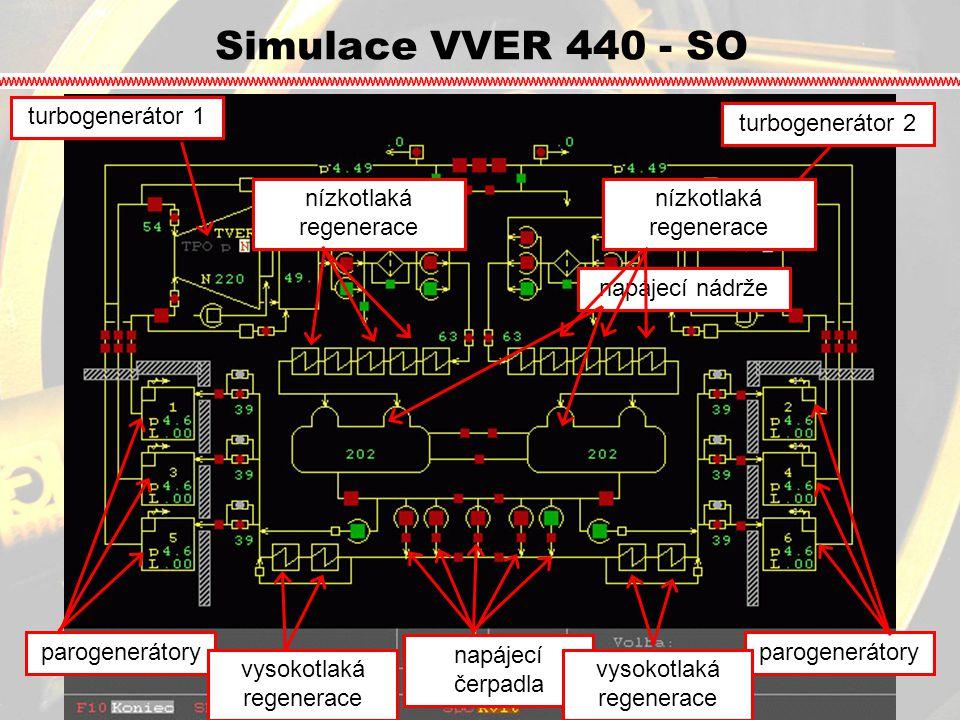 Simulace VVER 440 - SO turbogenerátor 1turbogenerátor 2 parogenerátory napájecí nádrže napájecí čerpadla vysokotlaká regenerace nízkotlaká regenerace
