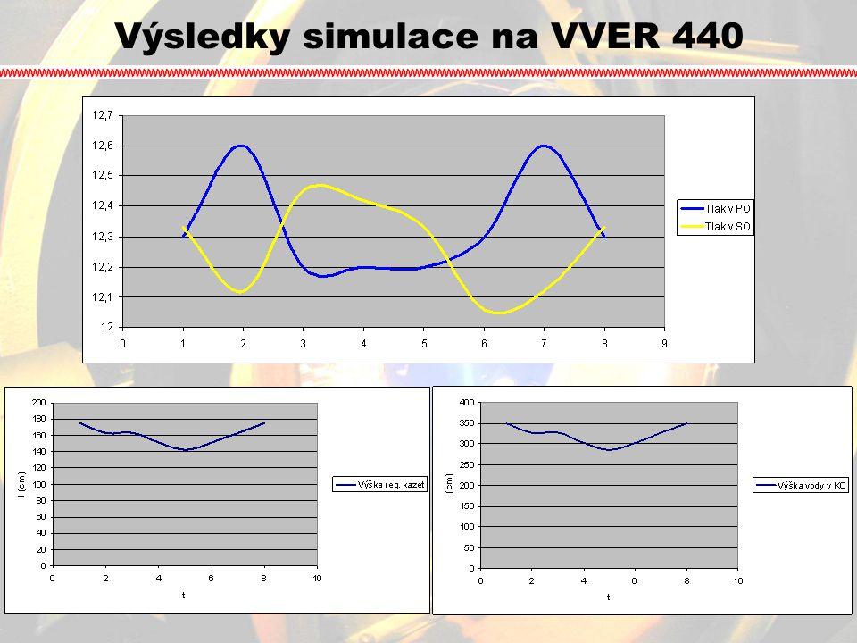 CANDU 6 CANDU = CANada Deuterium UraniumCANDU = CANada Deuterium Uranium moderován i chlazen těžkou vodoumoderován i chlazen těžkou vodou aktivní zona reaktoruaktivní zona reaktoru P t = 1375MW a P e = 900 MWP t = 1375MW a P e = 900 MW tlak chladící vody 9,3 MPatlak chladící vody 9,3 MPa teplota chladiva 305°Cteplota chladiva 305°C palivo → ve formě kovového přírodního uranupalivo → ve formě kovového přírodního uranu v ČR se nevyužíváv ČR se nevyužívá www.nuclearfaq.ca