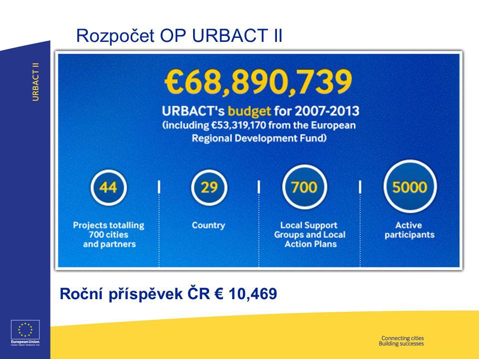 Rozpočet OP URBACT II Roční příspěvek ČR € 10,469