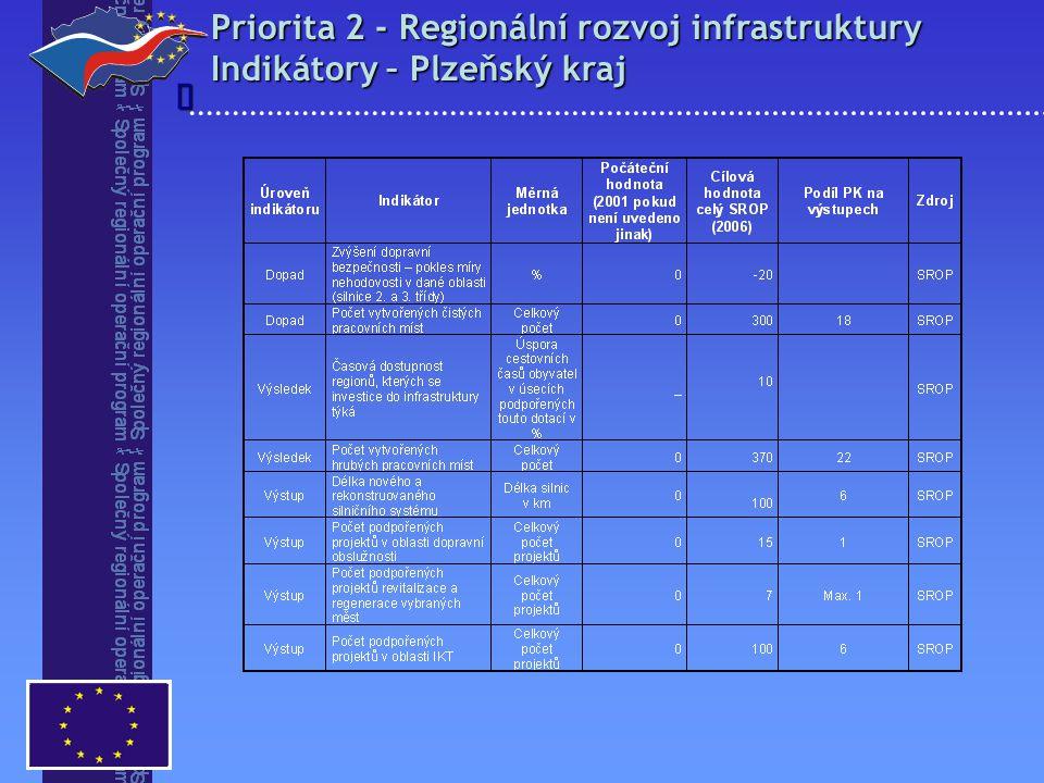 Priorita 2 - Regionální rozvoj infrastruktury Indikátory – Plzeňský kraj 
