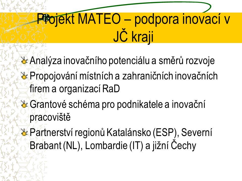 Projekt MATEO – podpora inovací v JČ kraji Analýza inovačního potenciálu a směrů rozvoje Propojování místních a zahraničních inovačních firem a organizací RaD Grantové schéma pro podnikatele a inovační pracoviště Partnerství regionů Katalánsko (ESP), Severní Brabant (NL), Lombardie (IT) a jižní Čechy