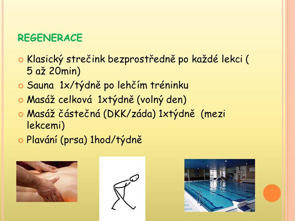 REGENERACE Klasický strečink bezprostředně po každé lekci ( 5 až 20min) Sauna 1x/týdně po lehčím tréninku Masáž celková 1xtýdně (volný den) Masáž částečná (DKK/záda) 1xtýdně (mezi lekcemi) Plavání (prsa) 1hod/týdně