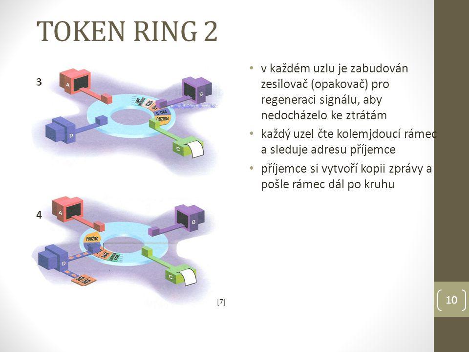 10 v každém uzlu je zabudován zesilovač (opakovač) pro regeneraci signálu, aby nedocházelo ke ztrátám každý uzel čte kolemjdoucí rámec a sleduje adresu příjemce příjemce si vytvoří kopii zprávy a pošle rámec dál po kruhu TOKEN RING 2 4 3 [7][7]