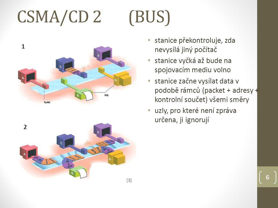 6 CSMA/CD 2(BUS) stanice překontroluje, zda nevysílá jiný počítač stanice vyčká až bude na spojovacím mediu volno stanice začne vysílat data v podobě rámců (packet + adresy + kontrolní součet) všemi směry uzly, pro které není zpráva určena, ji ignorují 1 2 [3][3]