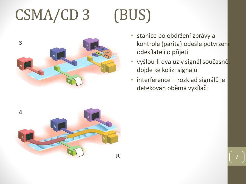 7 stanice po obdržení zprávy a kontrole (parita) odešle potvrzení odesílateli o přijetí vyšlou-li dva uzly signál současně, dojde ke kolizi signálů interference – rozklad signálů je detekován oběma vysílači CSMA/CD 3(BUS) 4 3 [4][4]