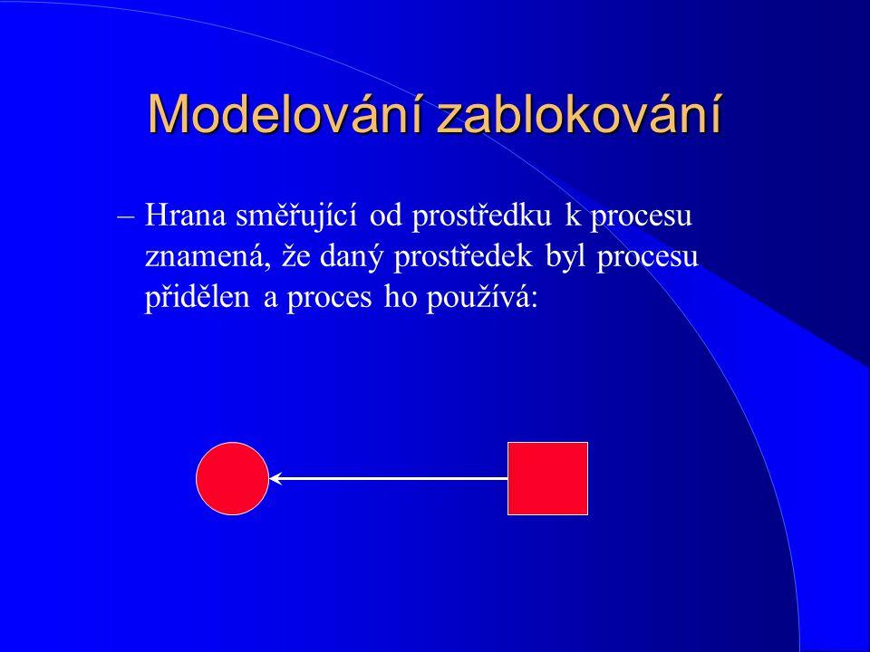 Modelování zablokování –Hrana směřující od prostředku k procesu znamená, že daný prostředek byl procesu přidělen a proces ho používá: