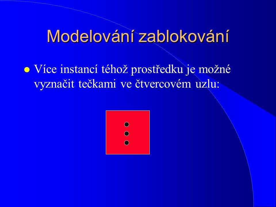 Modelování zablokování l Více instancí téhož prostředku je možné vyznačit tečkami ve čtvercovém uzlu: