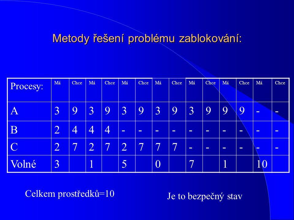 Metody řešení problému zablokování: Procesy: MáChceMáChceMáChceMáChceMáChceMáChceMáChce A393939393999-- B2444---------- C27272777------ Volné31507110