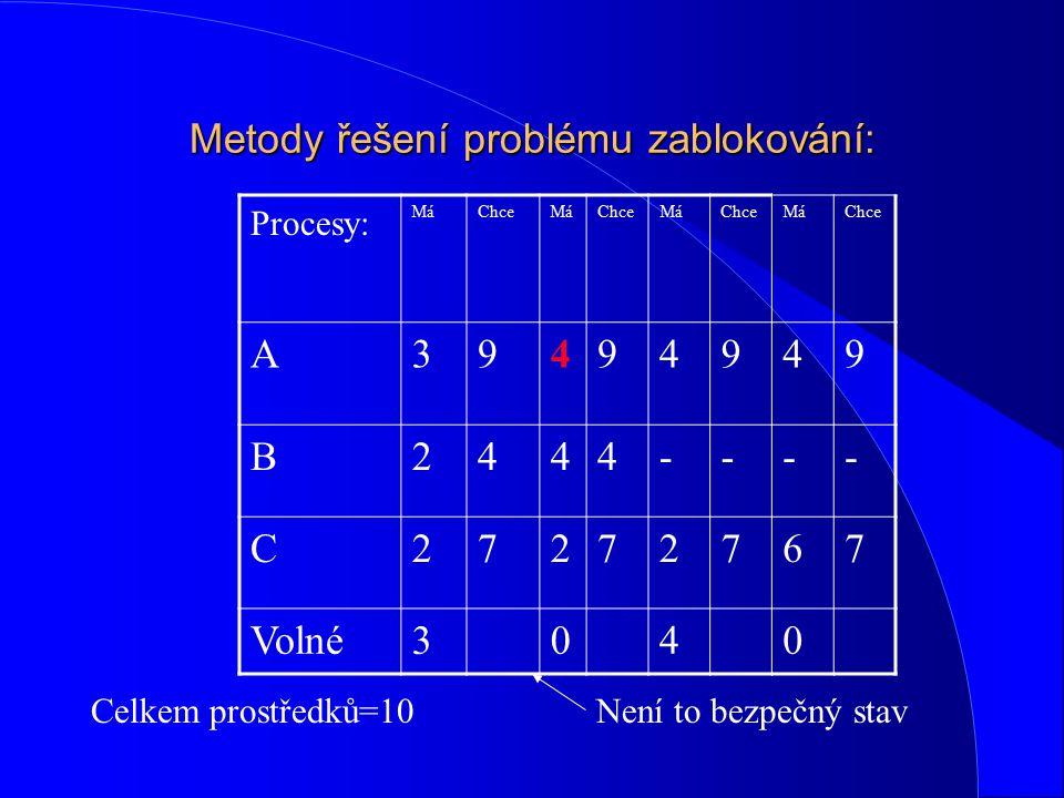 Metody řešení problému zablokování: Procesy: MáChceMáChceMáChceMáChce A39494949 B2444---- C27272767 Volné3040 Celkem prostředků=10Není to bezpečný sta