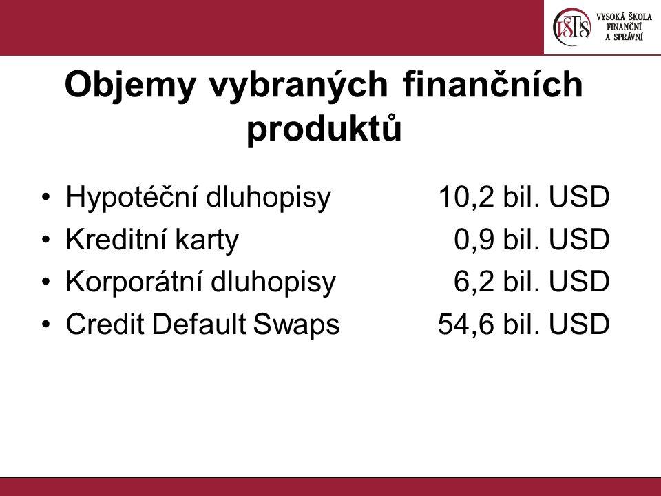 Objemy vybraných finančních produktů Hypotéční dluhopisy10,2 bil. USD Kreditní karty 0,9 bil. USD Korporátní dluhopisy 6,2 bil. USD Credit Default Swa