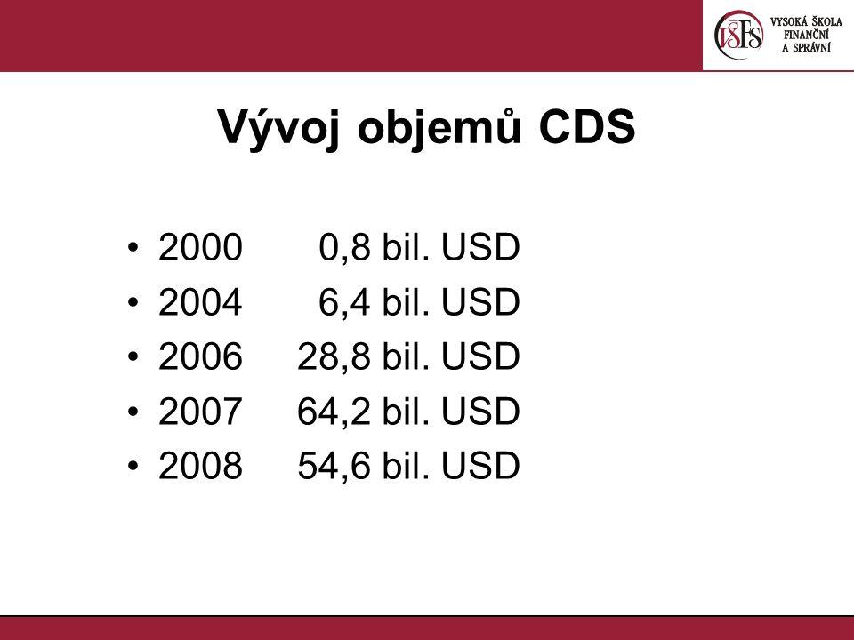 Vývoj objemů CDS 2000 0,8 bil. USD 2004 6,4 bil. USD 200628,8 bil. USD 200764,2 bil. USD 200854,6 bil. USD