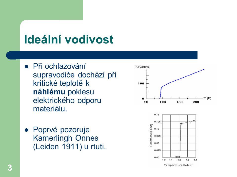 14 Supravodiče I.a II. druhu Supravodiče I. druhu kritické pole B c GL parametr Supravodiče II.