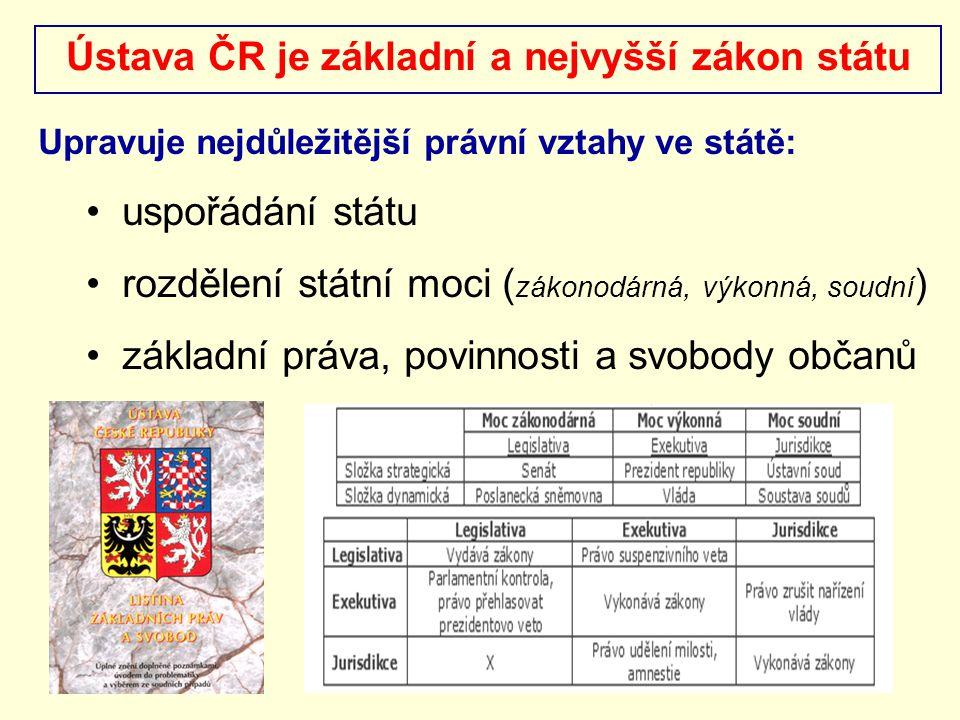 Ústava ČR je základní a nejvyšší zákon státu Upravuje nejdůležitější právní vztahy ve státě: uspořádání státu rozdělení státní moci ( zákonodárná, výk