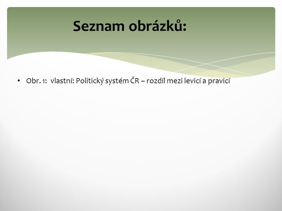 Seznam obrázků: Obr. 1: vlastní: Politický systém ČR – rozdíl mezi levicí a pravicí