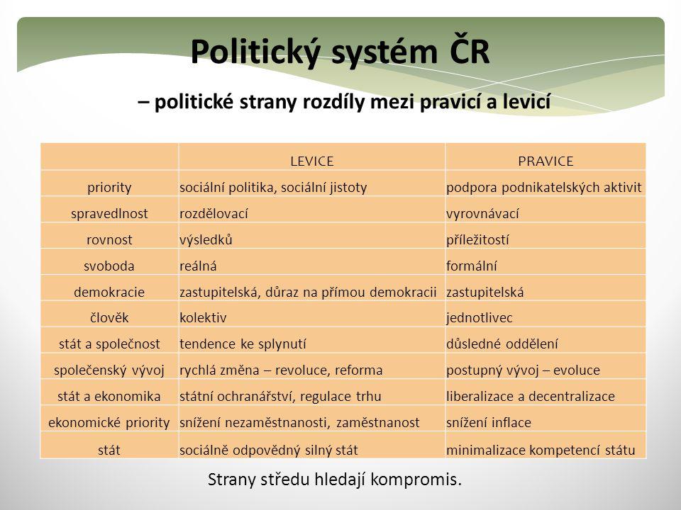 Politický systém ČR – politické strany rozdíly mezi pravicí a levicí LEVICEPRAVICE prioritysociální politika, sociální jistotypodpora podnikatelských