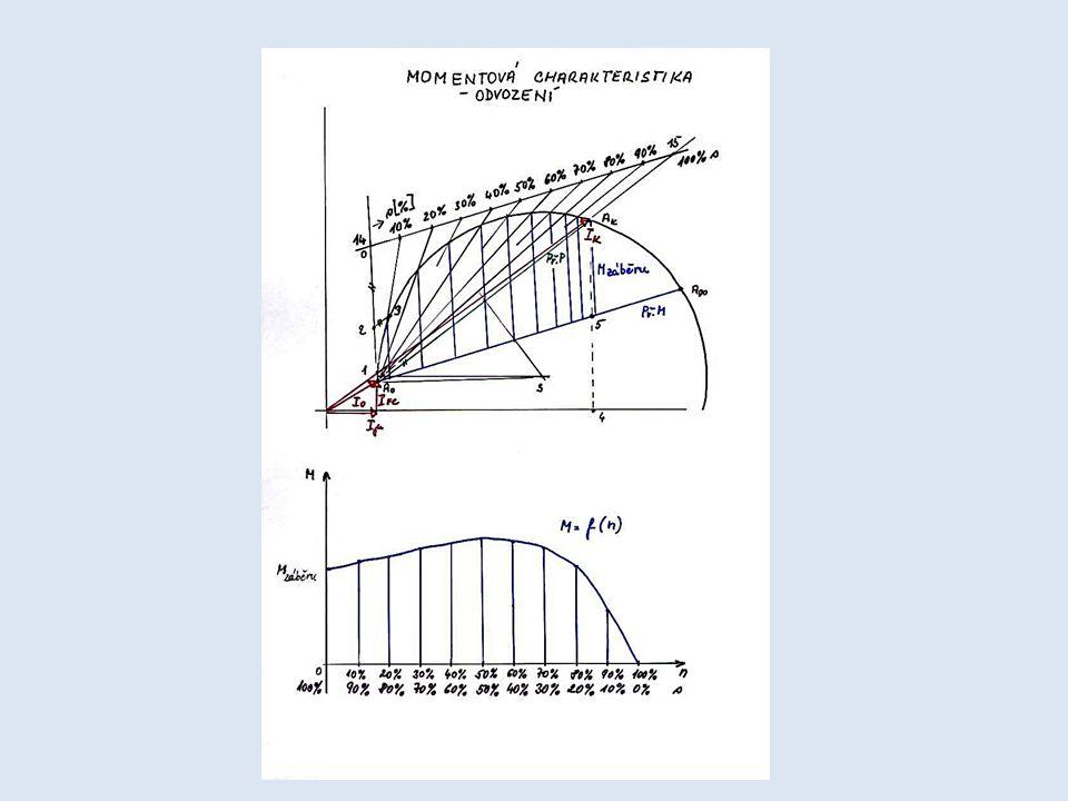 Z kruhového diagramu lze sestrojit momentovou charakteristiku vyjádřenou závislostí M = f (n).