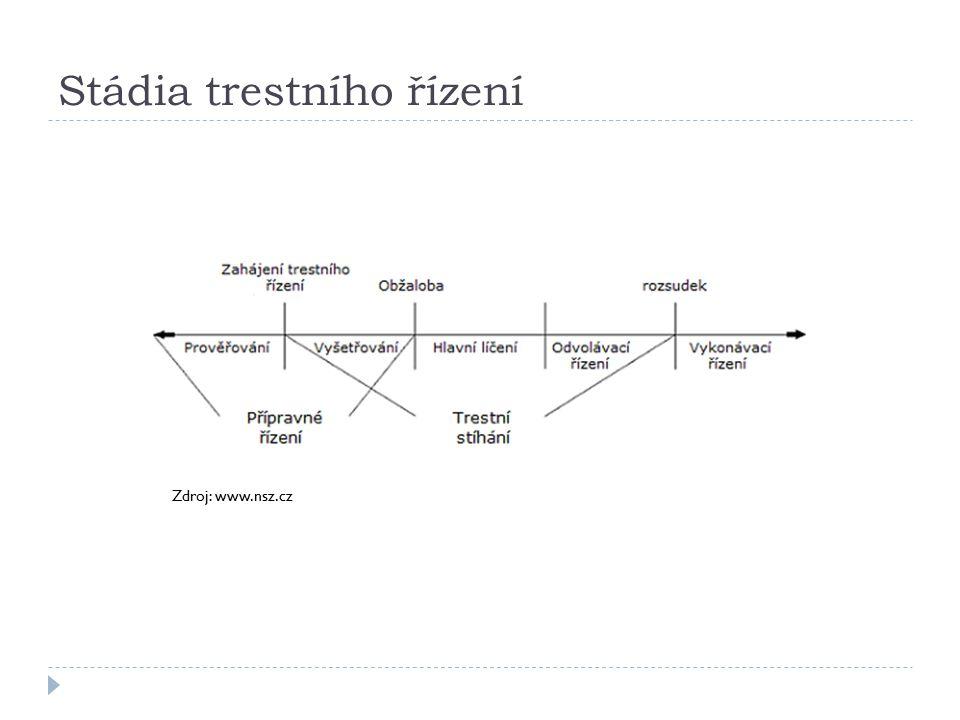 Stádia trestního řízení Zdroj: www.nsz.cz