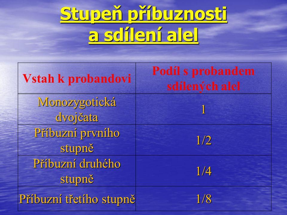 Stupeň příbuznosti a sdílení alel Vstah k probandovi Podíl s probandem sdílených alel Monozygotická dvojčata 1 Příbuzní prvního stupně 1/2 Příbuzní dr
