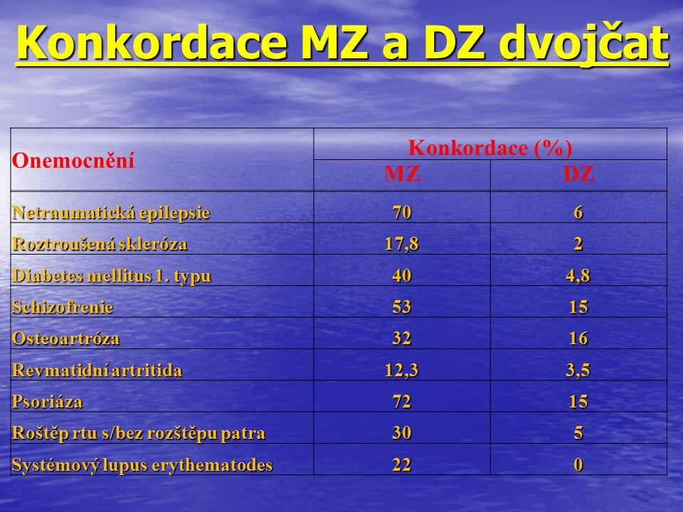 Konkordace MZ a DZ dvojčat Onemocnění Konkordace (%) MZDZ Netraumatická epilepsie 706 Roztroušená skleróza 17,82 Diabetes mellitus 1. typu 404,8 Schiz