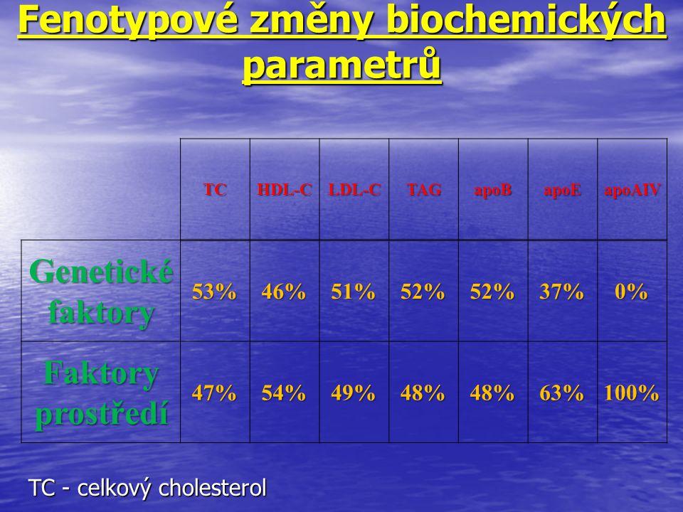 Fenotypové změny biochemických parametrů TCHDL-CLDL-CTAGapoBapoEapoAIV Genetické faktory 53%46%51%52%52%37%0% Faktory prostředí 47%54%49%48%48%63%100%