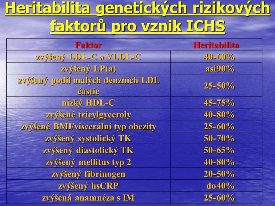 Heritabilita genetických rizikových faktorů pro vznik ICHS FaktorHeritabilita zvýšený LDL-C a VLDL-C 40-60% zvýšený LP(a) asi90% zvýšený podíl malých