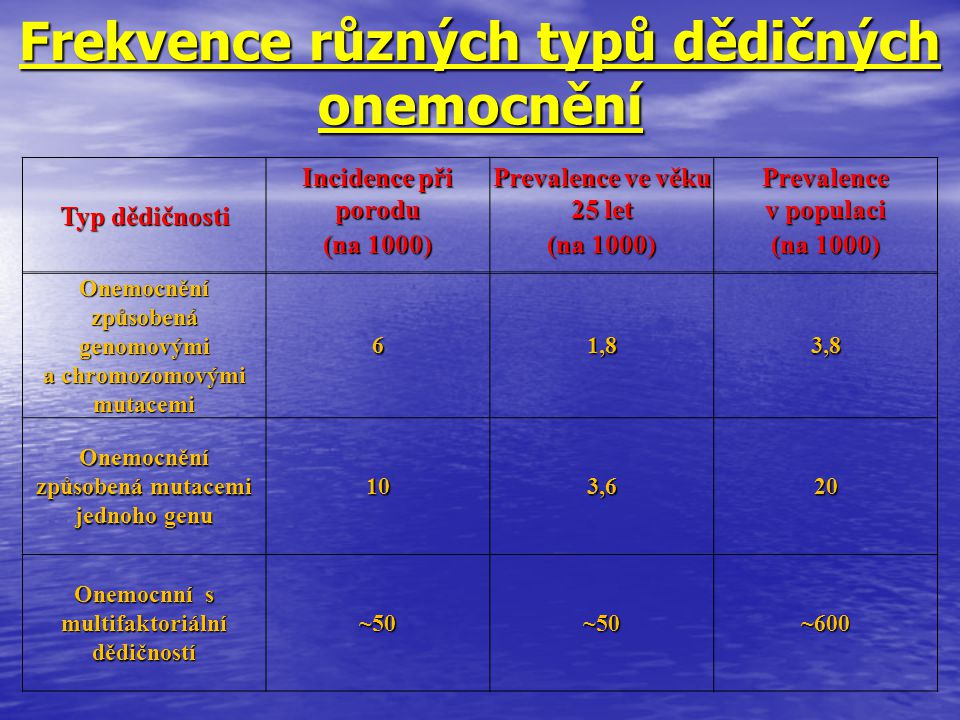Frekvence různých typů dědičných onemocnění Typ dědičnosti Incidence při porodu Prevalence ve věku 25 let Prevalence v populaci (na 1000) Onemocnění z