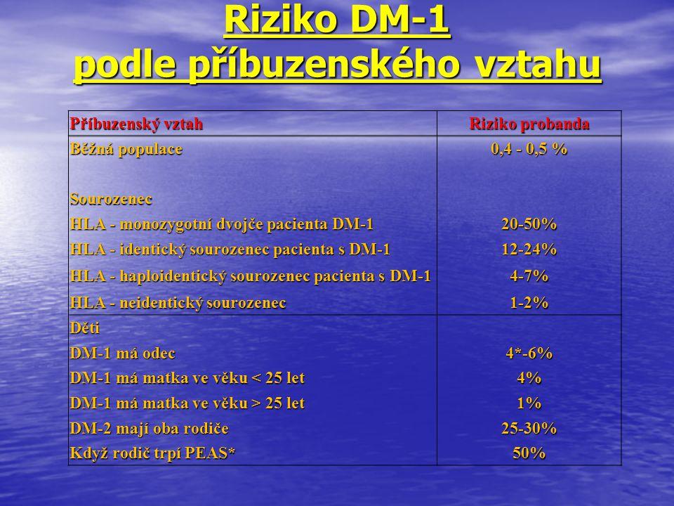 Riziko DM-1 podle příbuzenského vztahu Příbuzenský vztah Riziko probanda Běžná populace 0,4 - 0,5 % Sourozenec HLA - monozygotní dvojče pacienta DM-1
