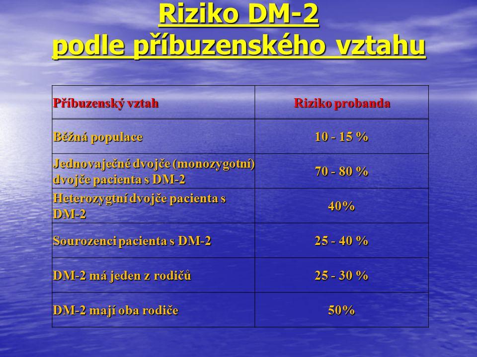Riziko DM-2 podle příbuzenského vztahu Příbuzenský vztah Riziko probanda Běžná populace 10 - 15 % Jednovaječné dvojče (monozygotní) dvojče pacienta s