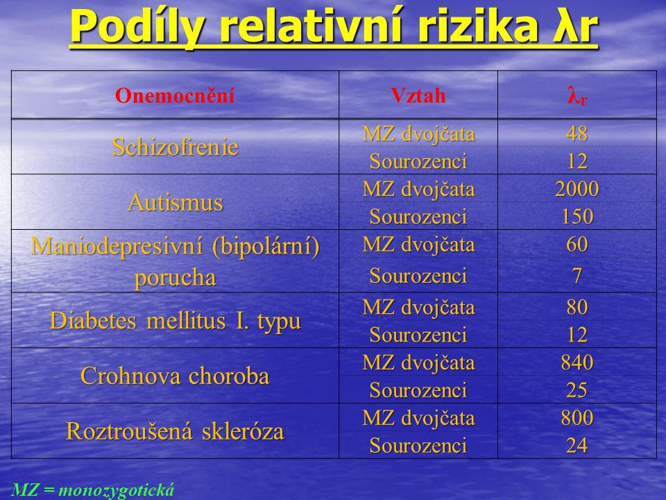 Podíly relativní rizika λr OnemocněníVztah λrλr Schizofrenie MZ dvojčata 48 Sourozenci12 Autismus 2000 Sourozenci150 Maniodepresivní (bipolární) poruc