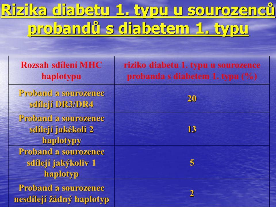 Rizika diabetu 1. typu u sourozenců probandů s diabetem 1. typu Rozsah sdílení MHC haplotypu riziko diabetu 1. typu u sourozence probanda s diabetem 1