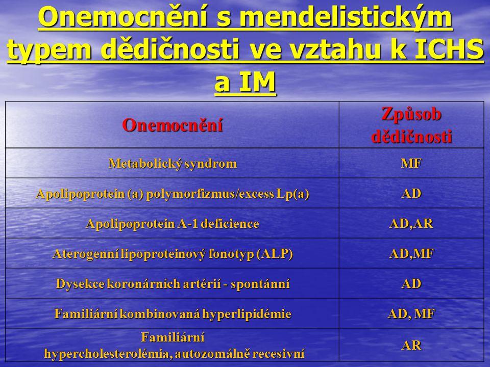 Onemocnění s mendelistickým typem dědičnosti ve vztahu k ICHS a IM Onemocnění Způsob dědičnosti Metabolický syndrom MF Apolipoprotein (a) polymorfizmu