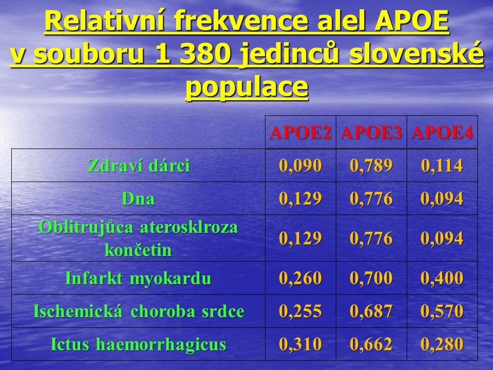 Relativní frekvence alel APOE v souboru 1 380 jedinců slovenské populace APOE2APOE3APOE4 Zdraví dárci 0,0900,7890,114 Dna0,1290,7760,094 Oblitrujůca a