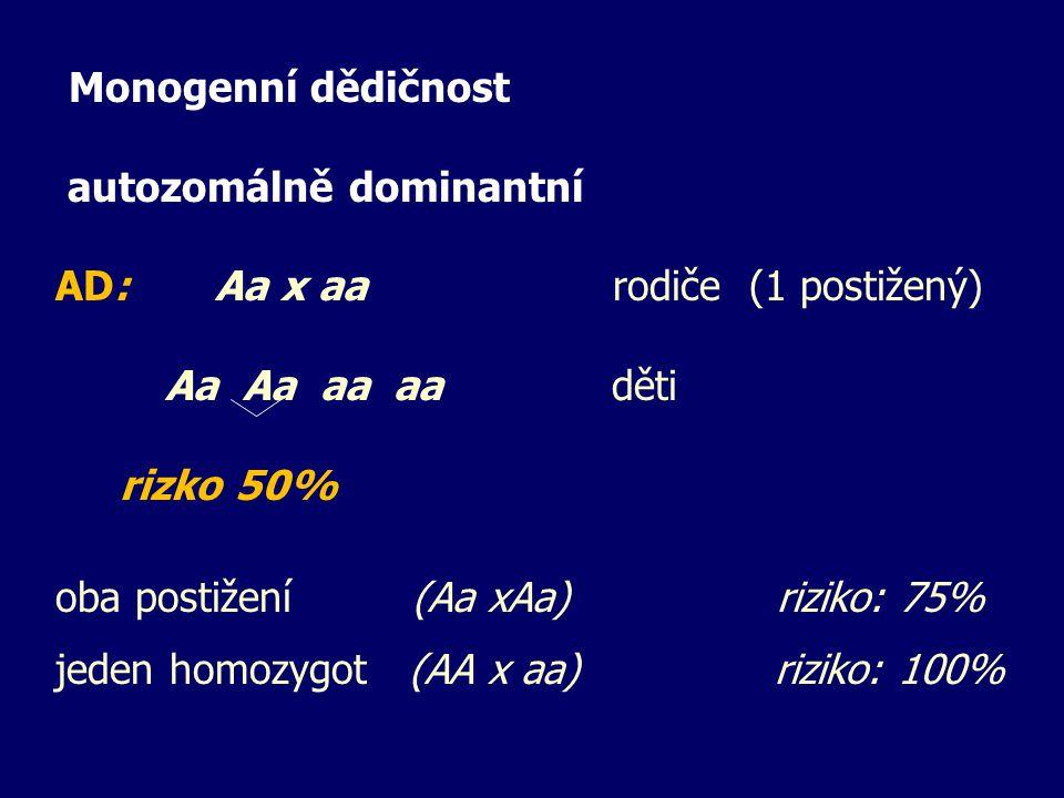Monogenní dědičnost autozomálně dominantní AD: Aa x aa rodiče (1 postižený) Aa Aa aa aa děti rizko 50% oba postižení (Aa xAa) riziko: 75% jeden homozy