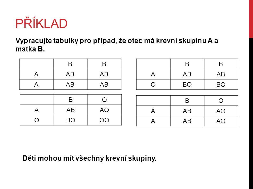 PŘÍKLAD Vypracujte tabulky pro případ, že otec má krevní skupinu A a matka B. BB AAB A Děti mohou mít všechny krevní skupiny. BO AABAO OBOOO BO AABAO