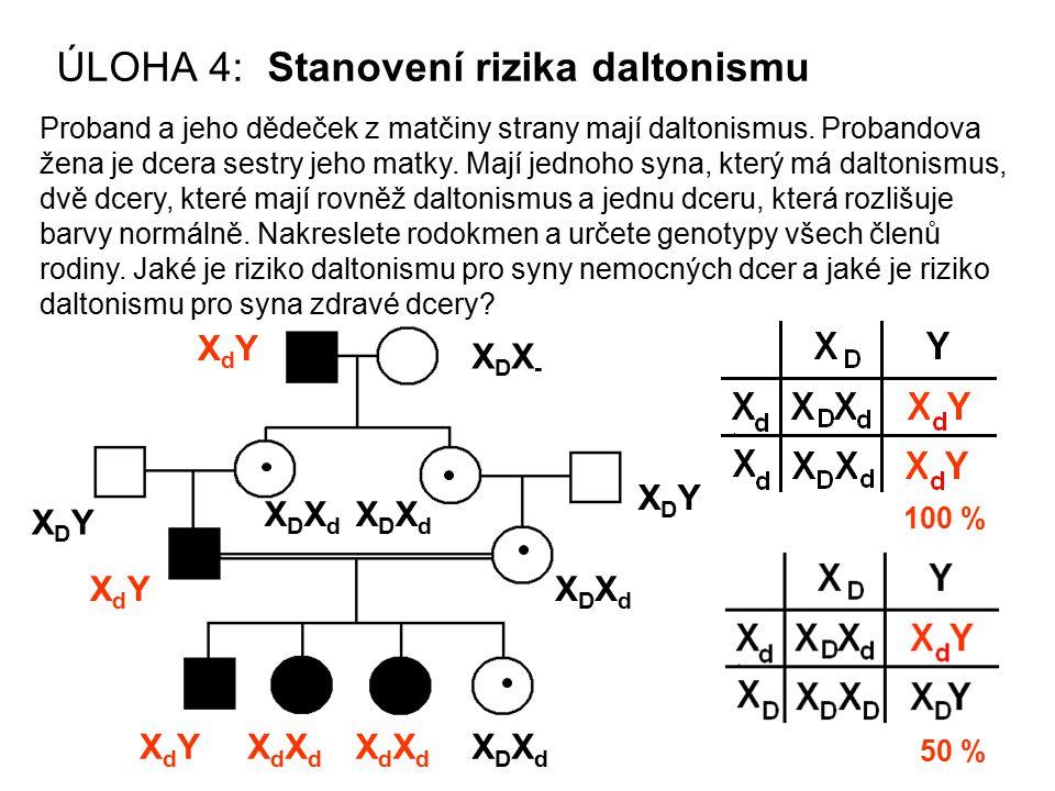 ÚLOHA 4: Stanovení rizika daltonismu Proband a jeho dědeček z matčiny strany mají daltonismus. Probandova žena je dcera sestry jeho matky. Mají jednoh