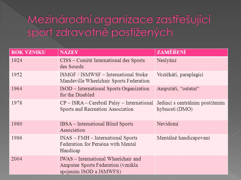ROK VZNIKUNÁZEVZAMĚŘENÍ 1924CISS – Comité International des Sports des Sourds Neslyšící 1952ISMGF / ISMWSF – International Stoke Mandeville Wheelchair