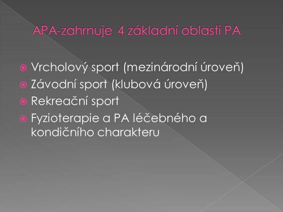  Vrcholový sport (mezinárodní úroveň)  Závodní sport (klubová úroveň)  Rekreační sport  Fyzioterapie a PA léčebného a kondičního charakteru