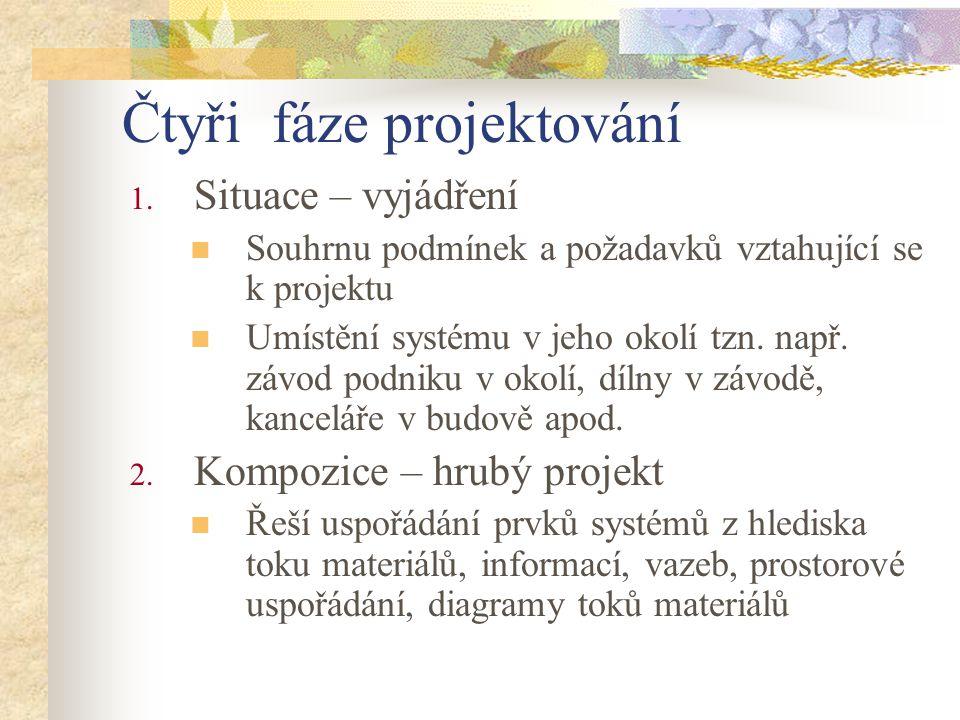 Čtyři fáze projektování 1. Situace – vyjádření Souhrnu podmínek a požadavků vztahující se k projektu Umístění systému v jeho okolí tzn. např. závod po
