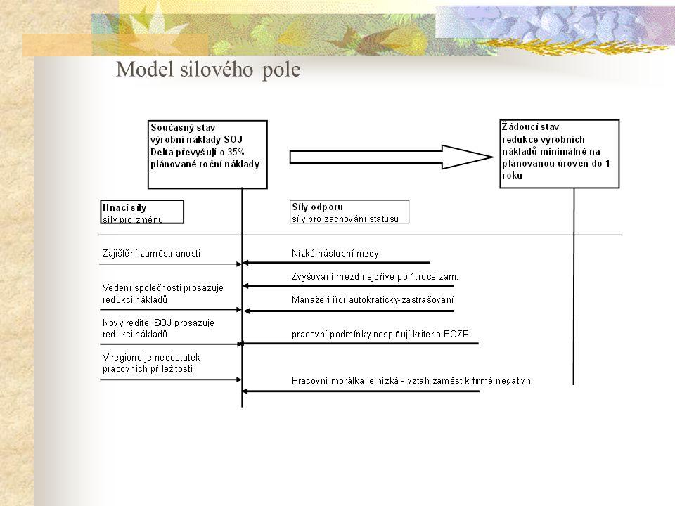 Model silového pole