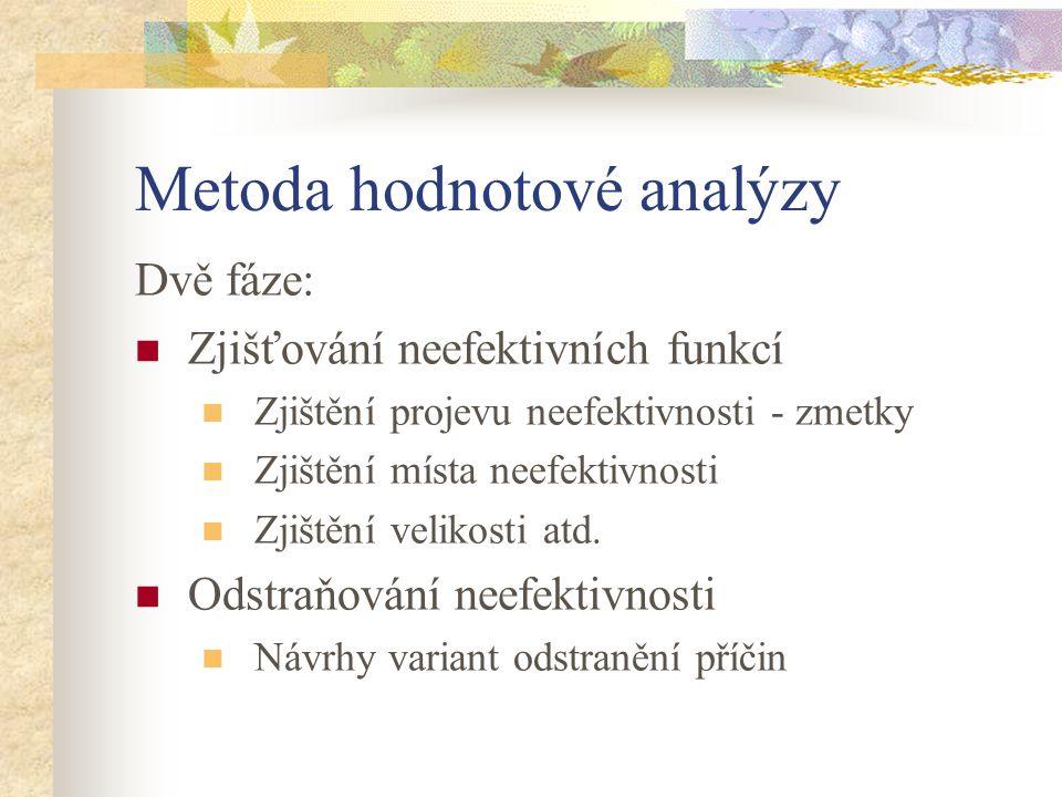 Metoda hodnotové analýzy Dvě fáze: Zjišťování neefektivních funkcí Zjištění projevu neefektivnosti - zmetky Zjištění místa neefektivnosti Zjištění vel
