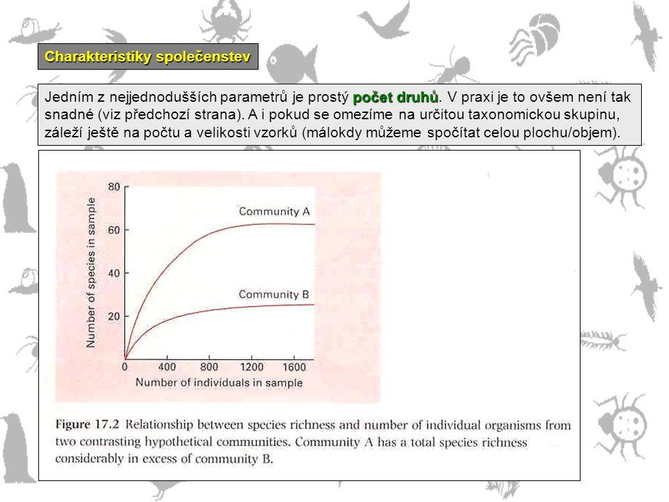 obrázek 17.2 Charakteristiky společenstev počet druhů Jedním z nejjednodušších parametrů je prostý počet druhů. V praxi je to ovšem není tak snadné (v
