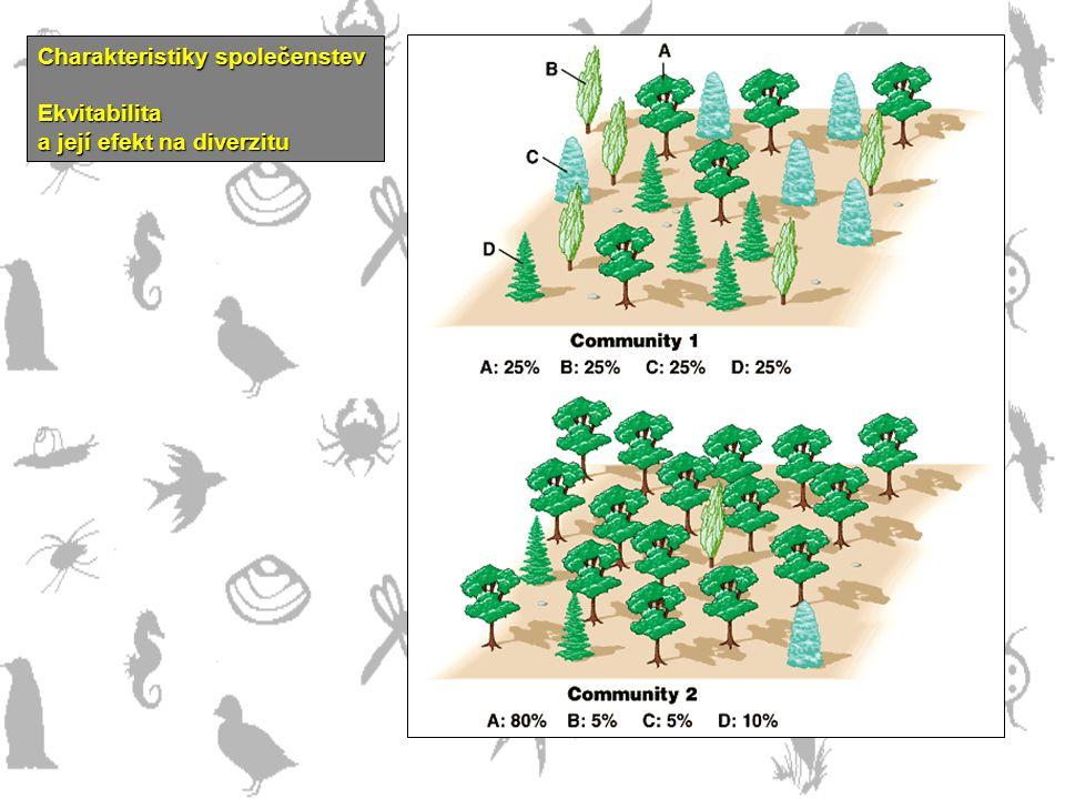 Charakteristiky společenstev Ekvitabilita a její efekt na diverzitu