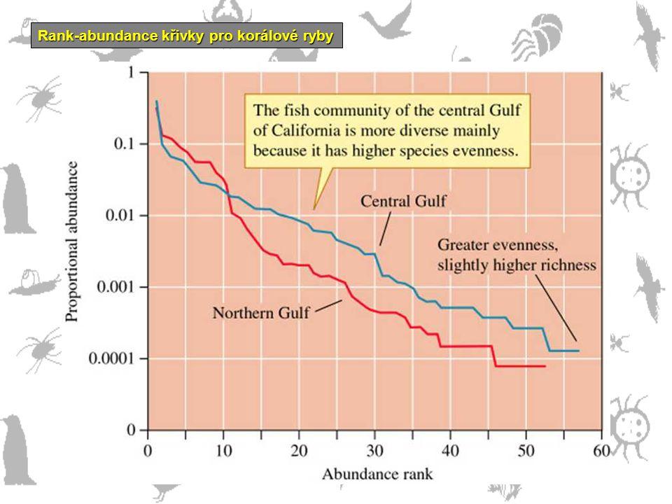 Rank-abundance křivky pro korálové ryby