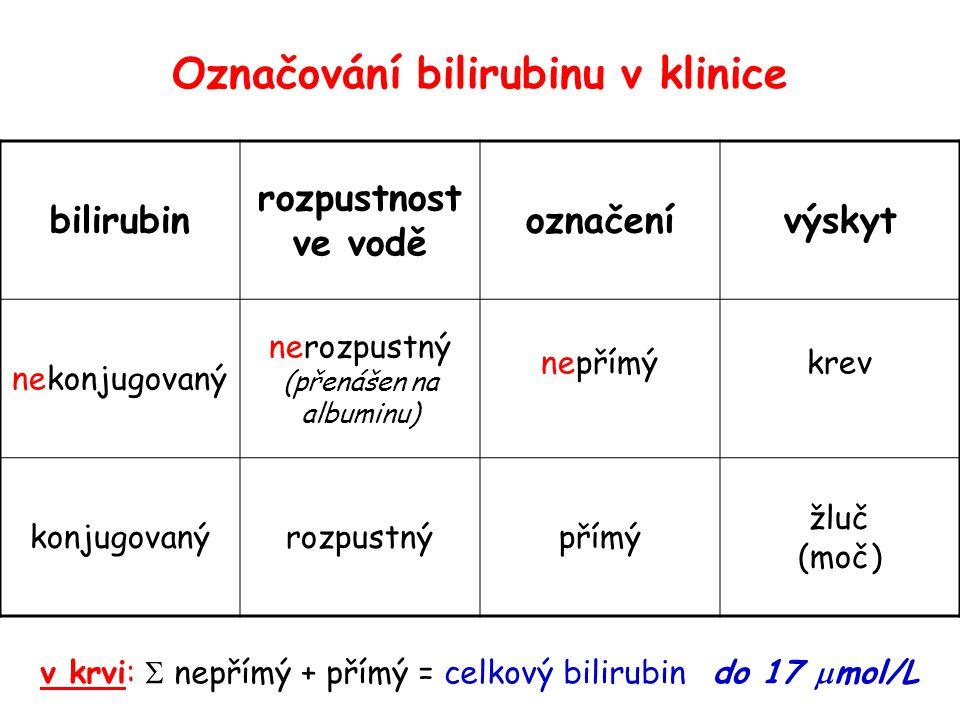 Označování bilirubinu v klinice bilirubin rozpustnost ve vodě označenívýskyt nekonjugovaný nerozpustný (přenášen na albuminu) nepřímýkrev konjugovanýrozpustnýpřímý žluč (moč) v krvi:  nepřímý + přímý = celkový bilirubindo 17  mol/L