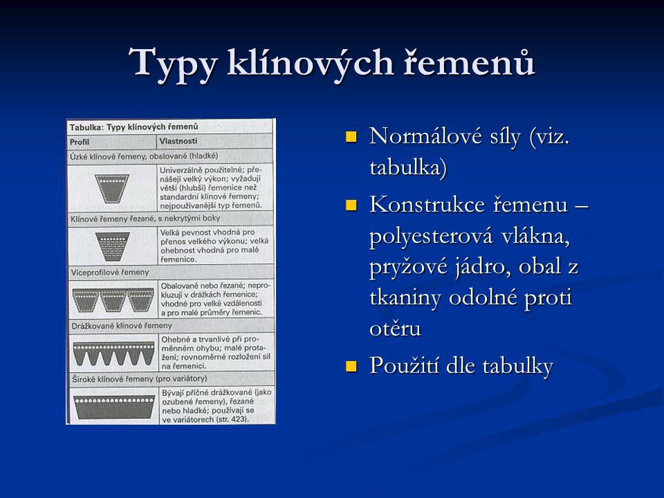 Typy klínových řemenů Normálové síly (viz. tabulka) Konstrukce řemenu – polyesterová vlákna, pryžové jádro, obal z tkaniny odolné proti otěru Použití