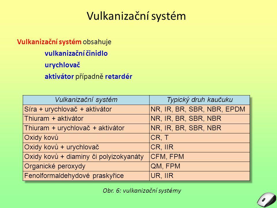 Vulkanizační systém Vulkanizační systém obsahuje vulkanizační činidlo urychlovač aktivátor případně retardér Obr. 6: vulkanizační systémy